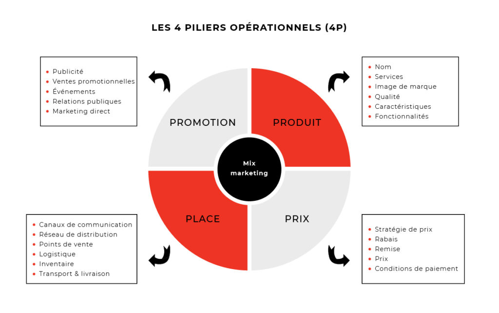 Marketing mix, 4P, 4 piliers opérationnels