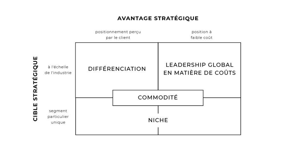 Stratégies génériques de Porter, avantage stratégique