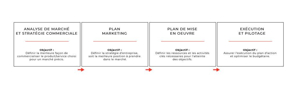 Les étapes d'un plan de commercialisation